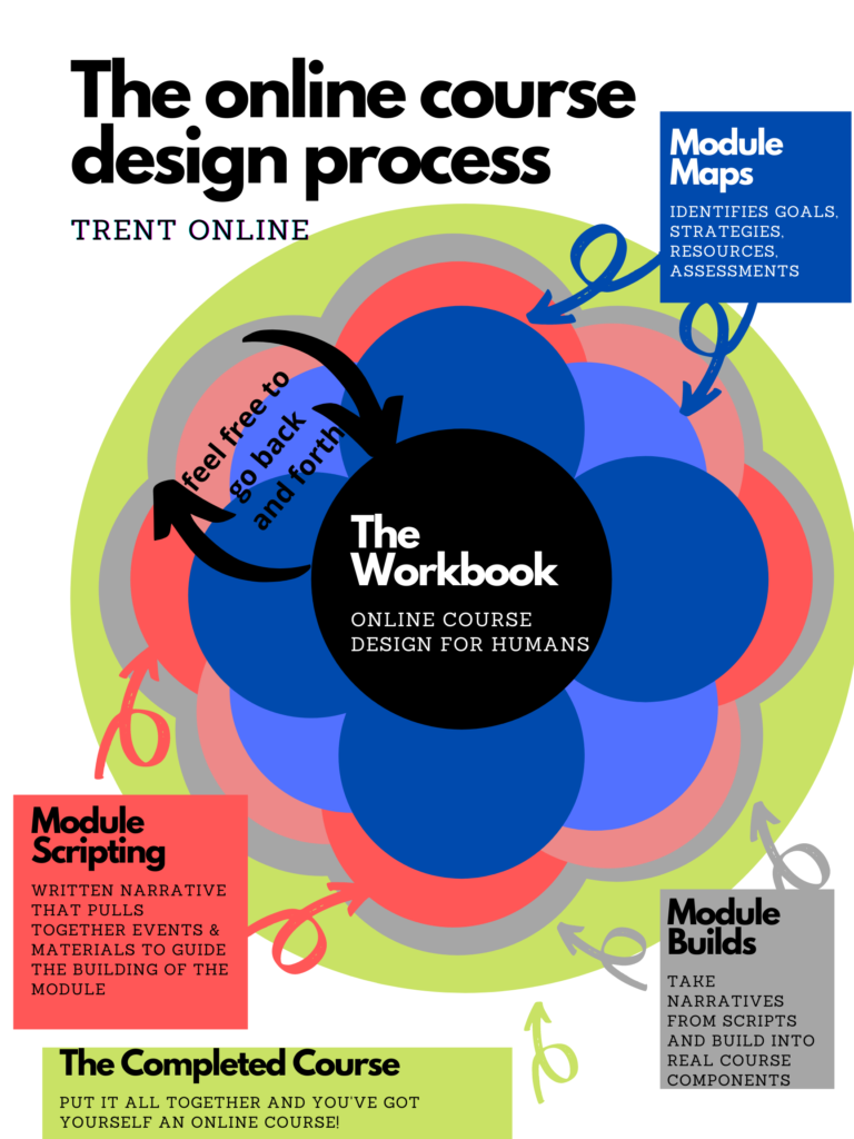 The online course design process Trent Online (takes the structure of a flower) in the centre: The  Workbook Online Course Design for Humans Next ring out: Module maps - Identifies goals, strategies, resources, assessments  next ring out: Module scripting =Written narrative that pulls together events & materials to guide the building of the module next ring out: Module  Builds - take narratives from scripts and build into real course components  outer ring: The Completed Course - Put it all together and you've got yourself an online course!
